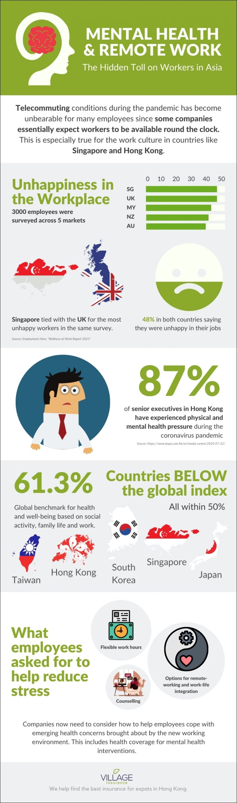 Village Insurance Direct: Infographic on the hidden mental toll of remote work during the pandemic