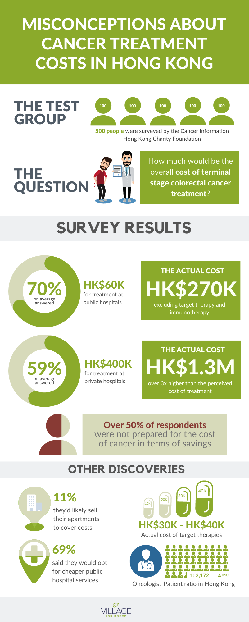 The Cancer Information Hong Kong Charity Foundation interviewed 500 people and asked them how much they thought would be the overall cost of terminal stage colorectal cancer treatment.